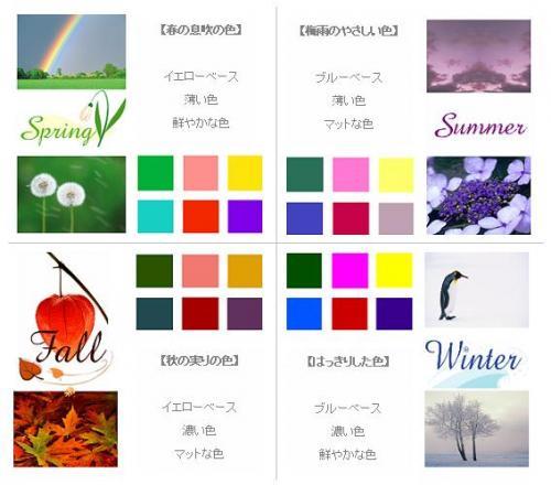 色を分ける4つのグループ